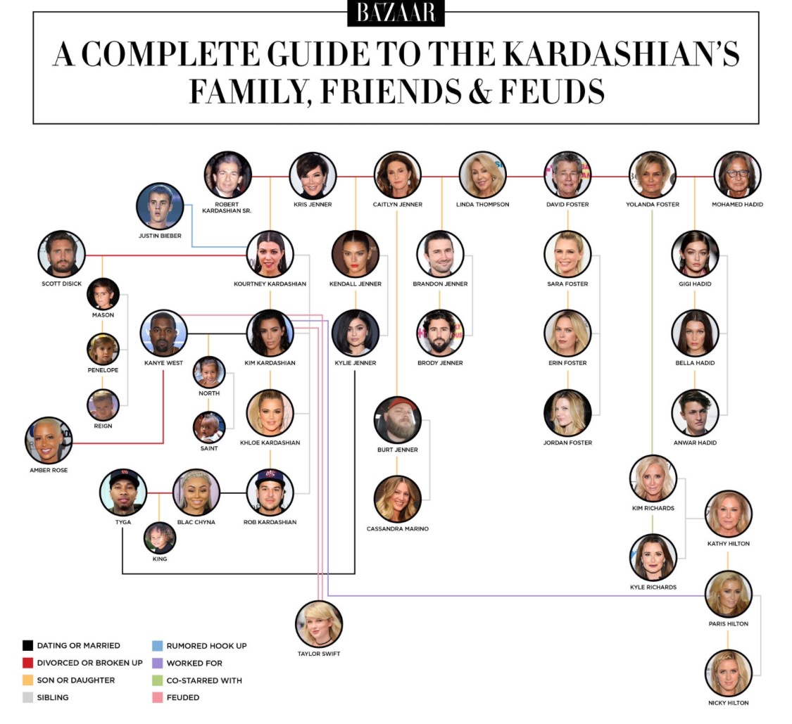 Friends Family Tree: The Kardashian Family Tree And Feuds